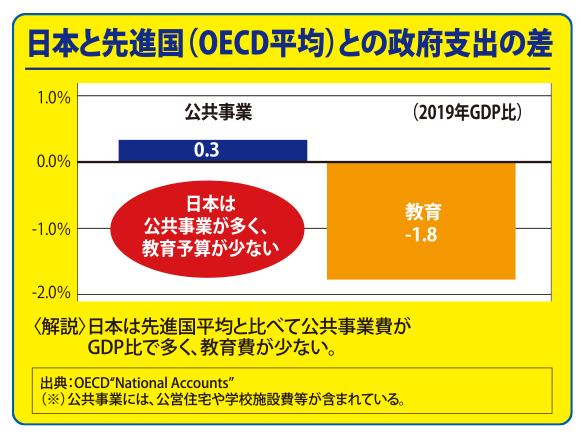 日本と先進国との政府支出の差